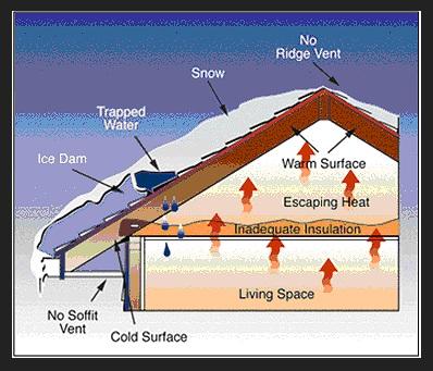 roof ice dam diagram